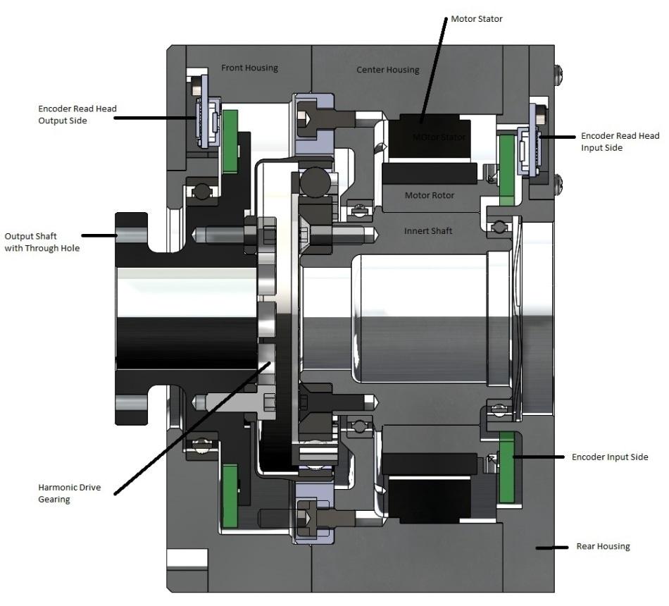 Dual Encoder Robot Joint Design