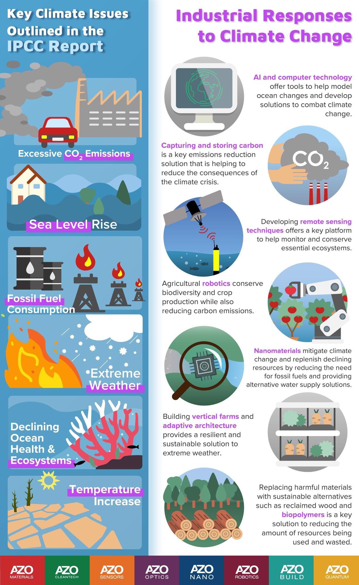 AZo Network AZo Robotics IPCC Industrial Response to Climate Change Infographic