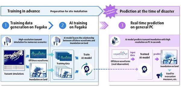 An overview of tsunami prediction with AI.