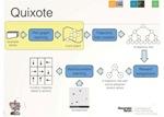 Quixote Technique Helps Robots Learn Ethical Behavior