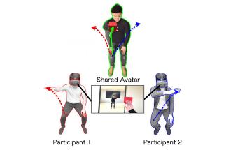 Human Motor Behaviors Investigated Through Different Avatars