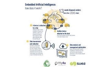 Artificial Intelligence: SUEZ and ffly4u Deploy a Unique Solution to Optimize Waste Collection in France